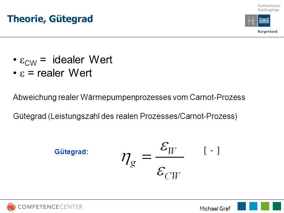 CW = idealer Wert  = realer Wert Theorie, Gütegrad [ - ]